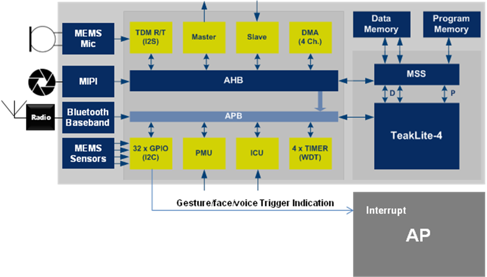 CEVA DSP solution can be embedded in either sensor hub or app processor