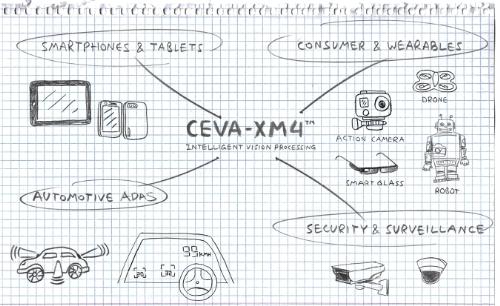 CEVA XM4