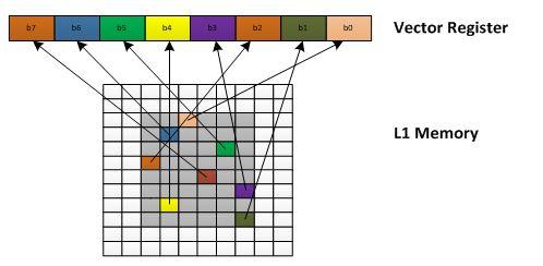 CEVA-XM4 Parallel random memory access mechanism which enables vectorizing scalar code