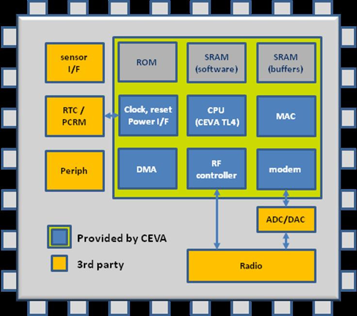A CEVA-powered Wi-Fi chip doesn't need an Application Processor and works seamlessly with radio and sensors
