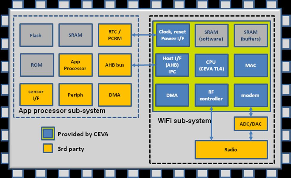 Wi-Fi subsystem fully integrated in a SoC