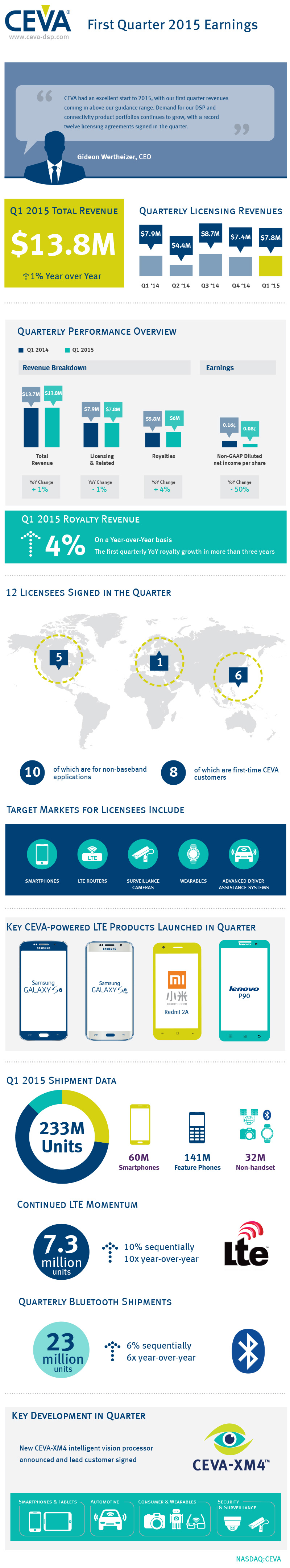 CEVA_Q1_2015_infographic