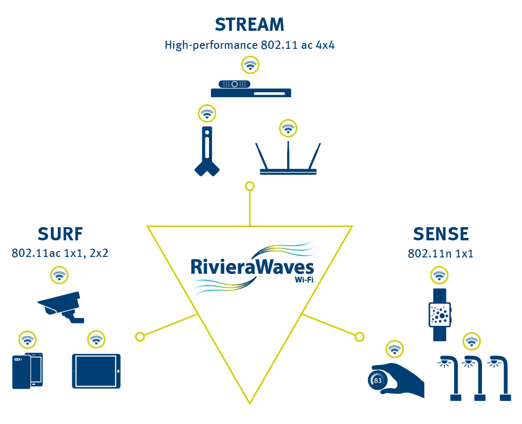 The RivieraWaves Wi-Fi IP family comes in three flavors, and each one of them is designed to address specific end-product needs