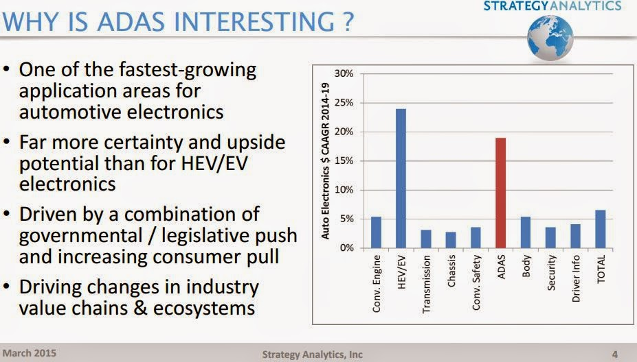 "Source: Strategy Analytics' GPU Technology Conference 2015 presentation ""Vision-Based ADAS: Seeing the Way Forward"" by Ian Riches"