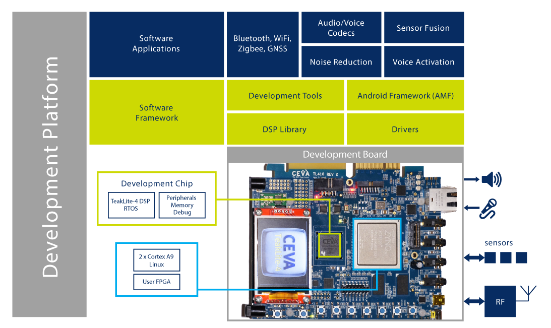 CEVA's 'Smart & Connected' Development Platform, featuring the CEVA-TeakLite-4 DSP development chip (silicon) running alongside an FPGA with ARM Cortex-A9 twin cores and a full range of system peripherals and interfaces for DSP enhanced IoT designs