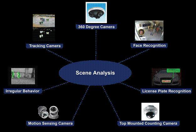 IoT surveillance apps like scene analysis demand local intelligence inside cameras