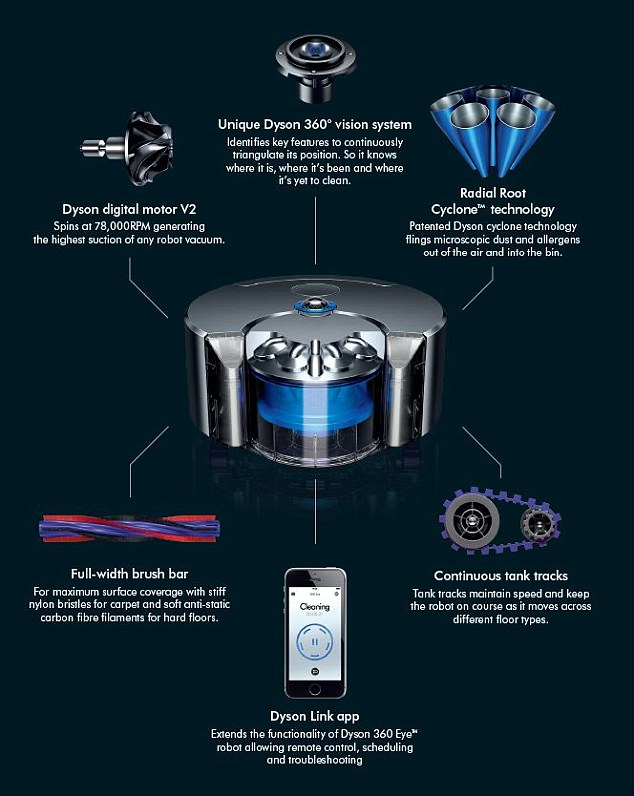 Dyson's 360 Eye Robot is a testament that vision analytics can be embedded locally