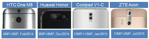 Dual Camera Lineup Launched Since 2014