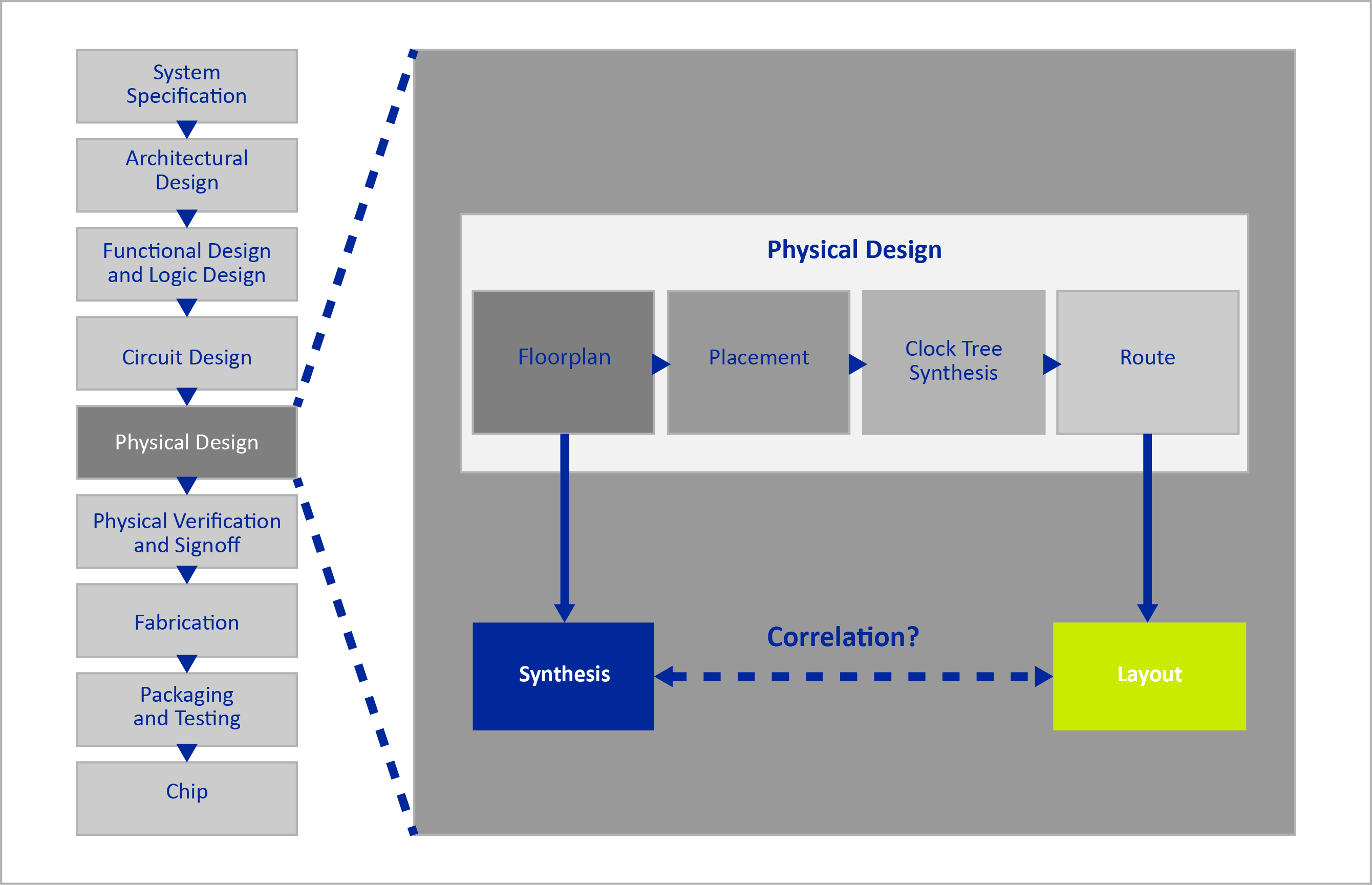Integrated Circuit (IC) design flow and physical design steps
