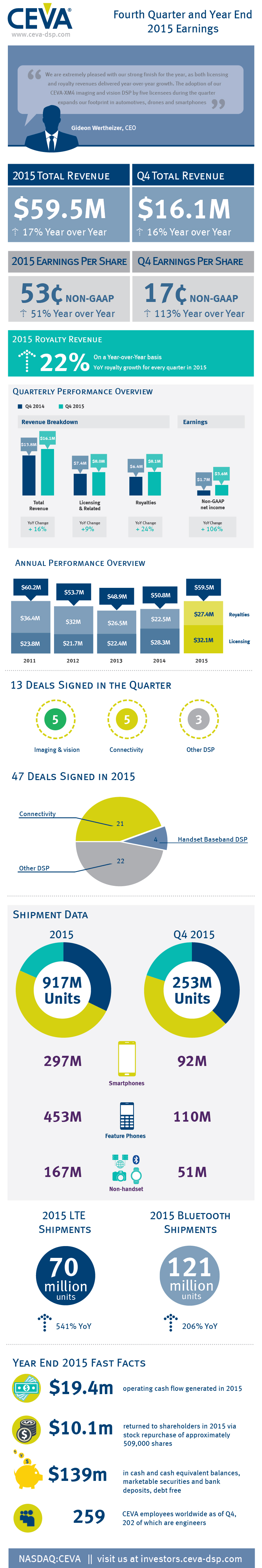 CEVA_Q4_2015_infographic_blog