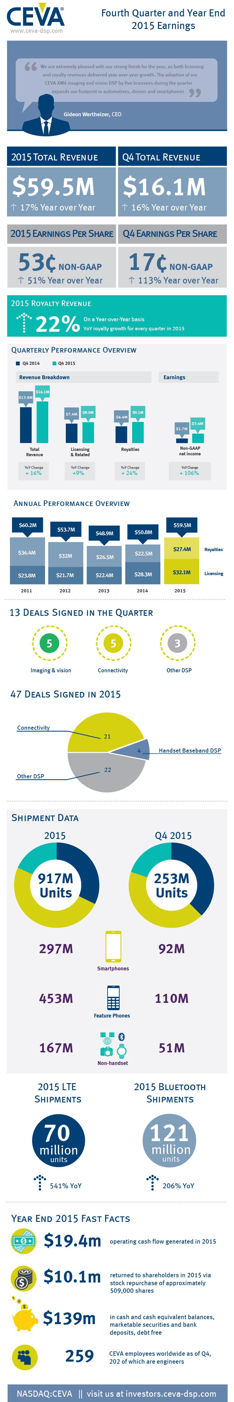 CEVA_Q4_2015_infographic_blog