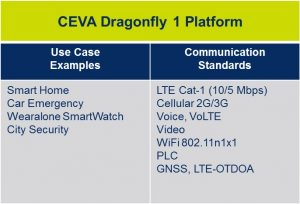 CEVA Dragonfly reference platforms 1