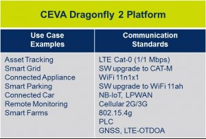 CEVA Dragonfly reference platforms 2