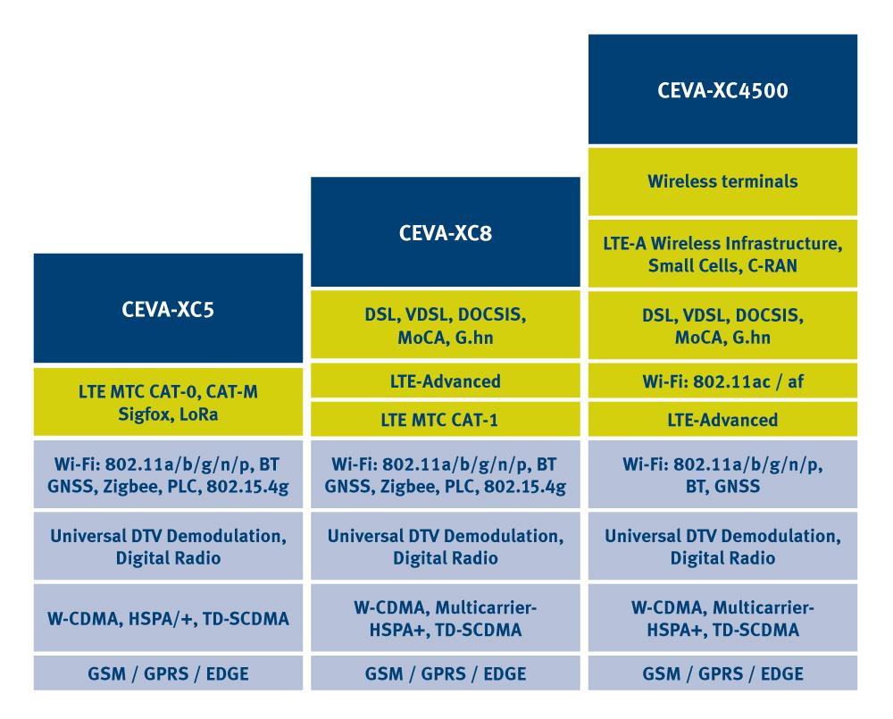 CEVA-XC product line