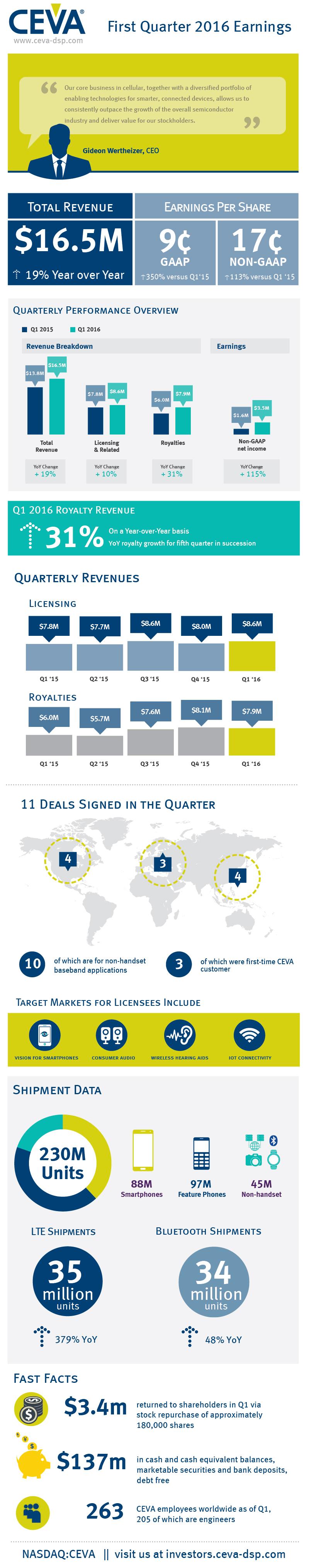 CEVA_Q1_2016_infographic_vertical