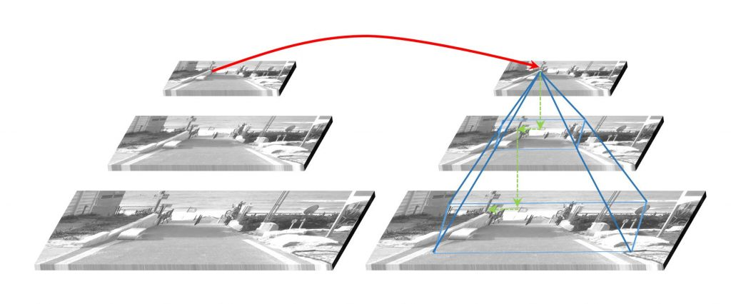 Coarse-to-fine optical flow