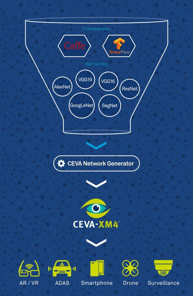 CDNN_diagram