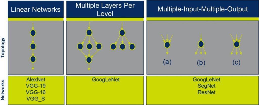 Deep learning typologies