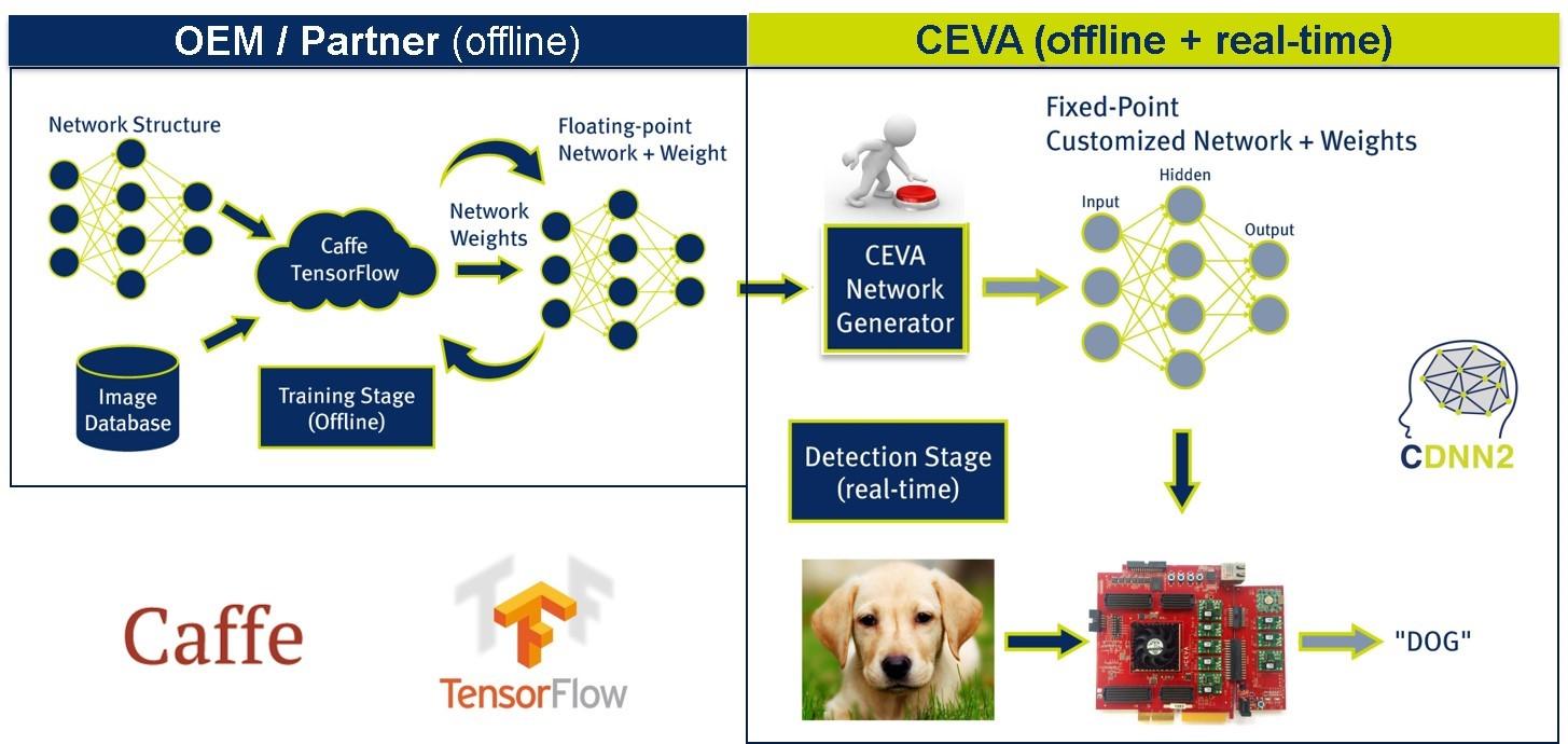 CDNN2 Usage Flow