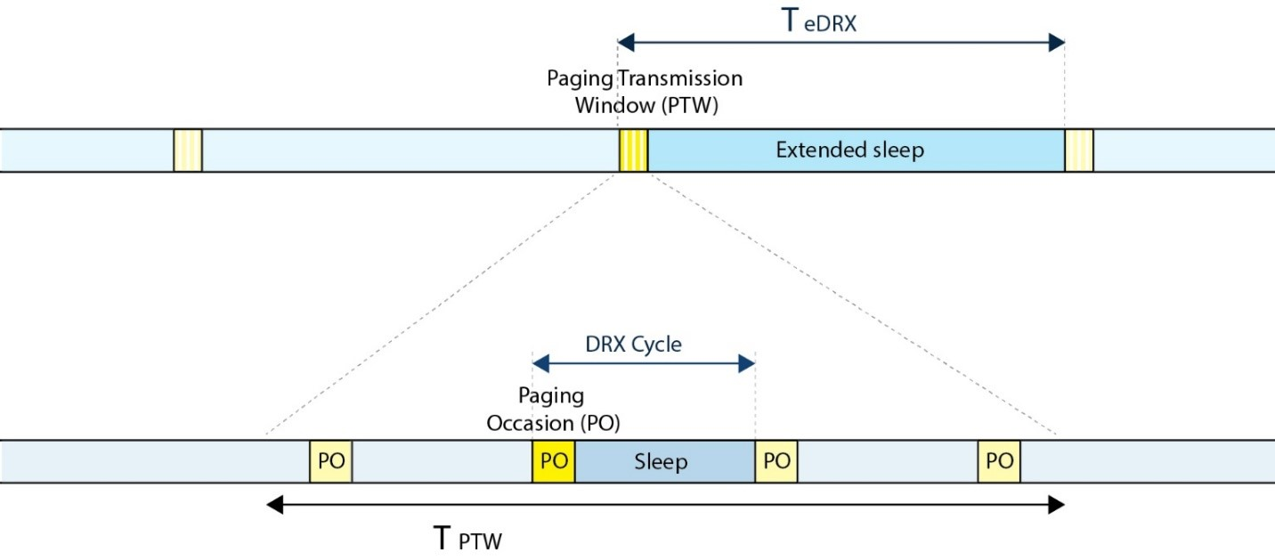 Depiction of extended sleep time using eDRX