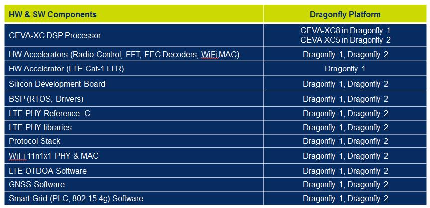 Reference design dragonfly platform drivers