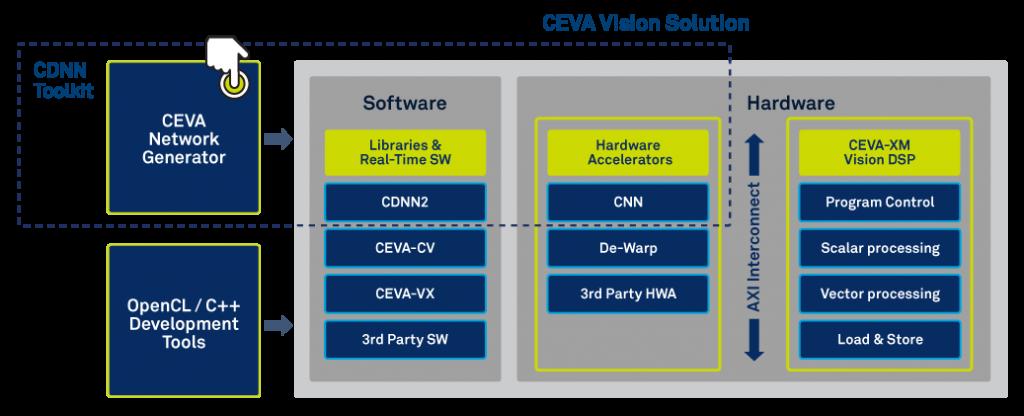 CEVA Vision Solution
