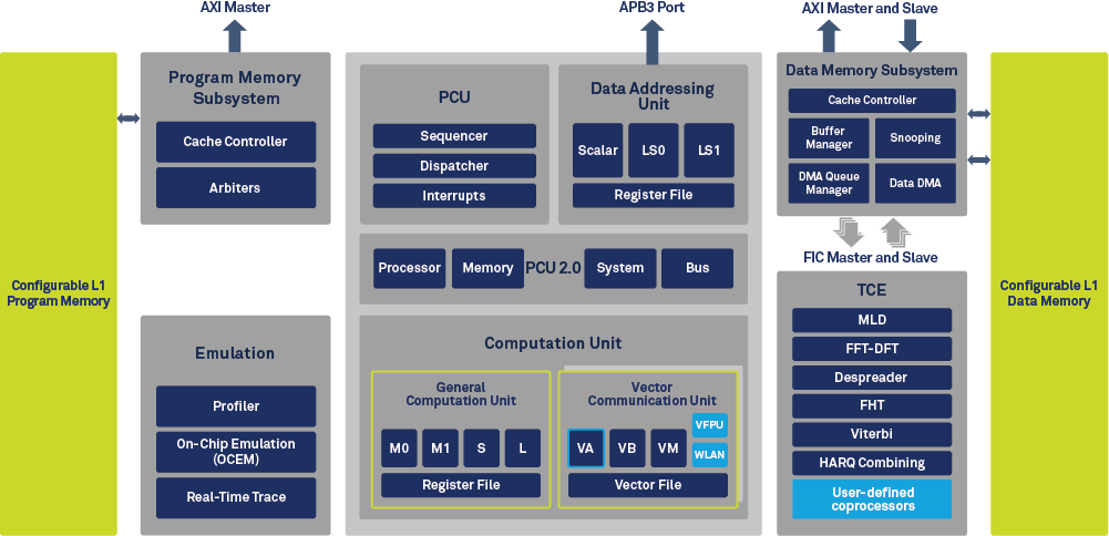 CEVA-XC4500 Block Diagram