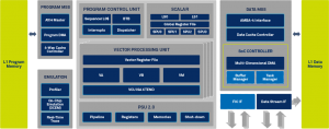 CEVA-XC12 Block Diagram