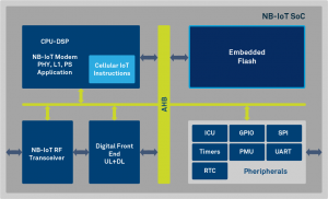 CEVA Dragonfly NB1 Hardware Architecture Diagram