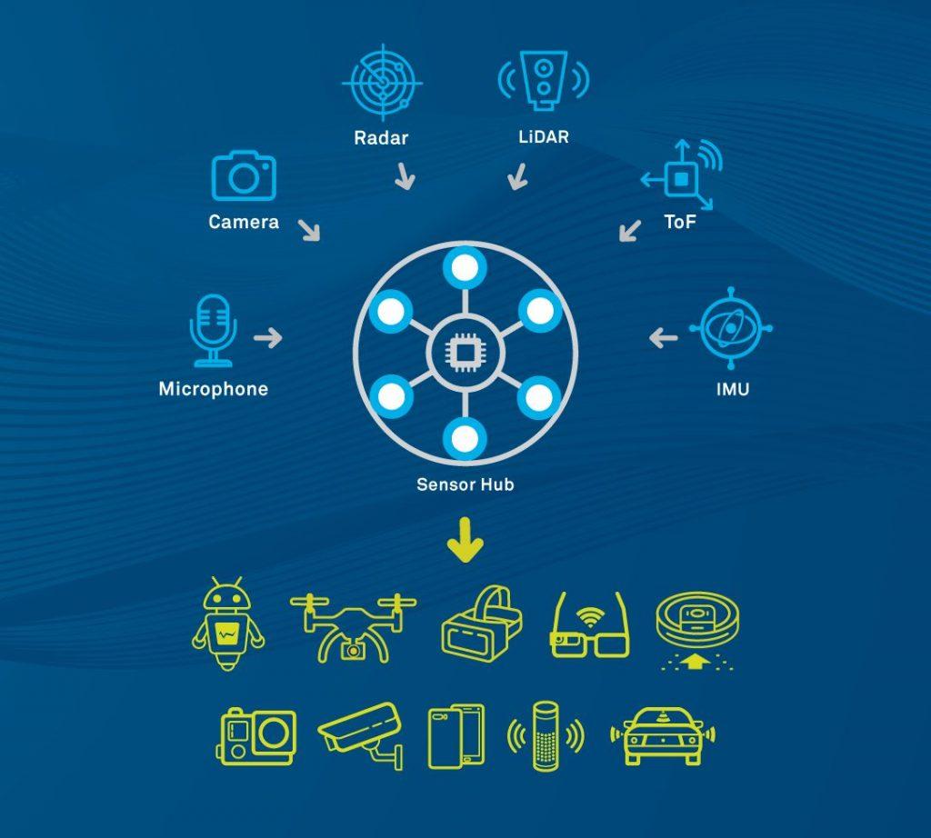 sensor hub dsp