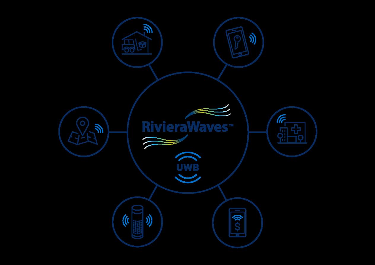 Ceva unveils RivieraWaves UWB IP platform