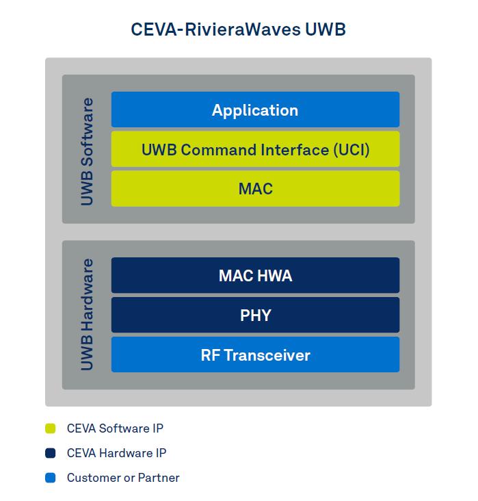 Ceva RivieraWaves UWB architecture block diagram